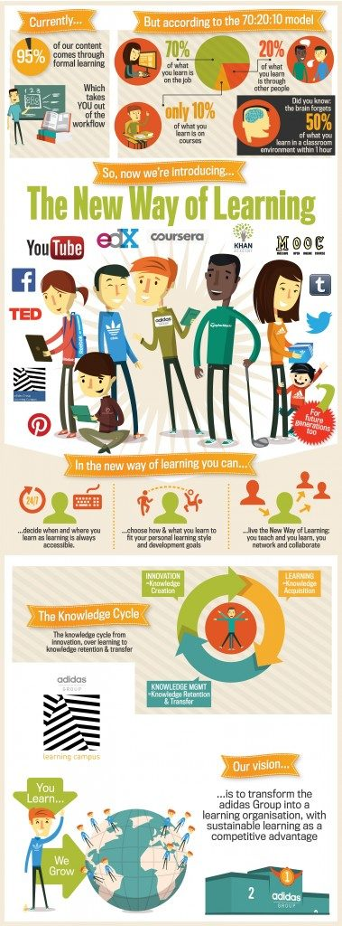 learning-campus-infografic-new2-379x1024-1-1440x9999